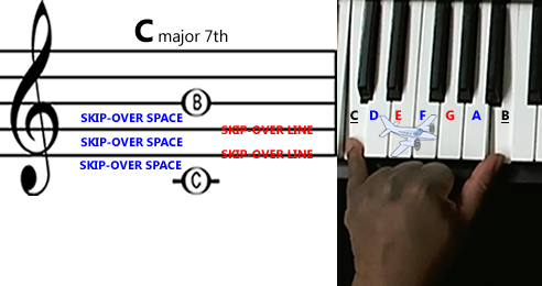 Illustration of notes being skipped and flown over